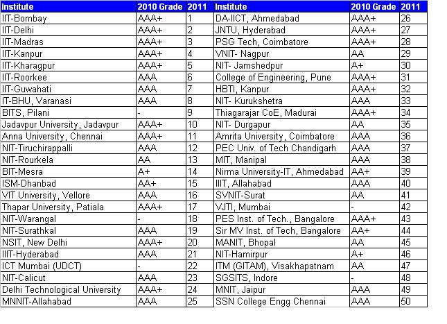 [Image: india-engg-colleges-rank-top-50.jpg]